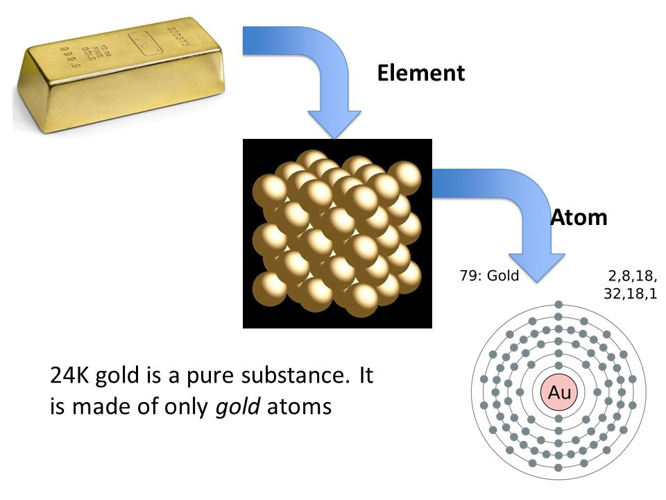 Element Atom 24K gold is a pure substance. It is made of only gold atoms