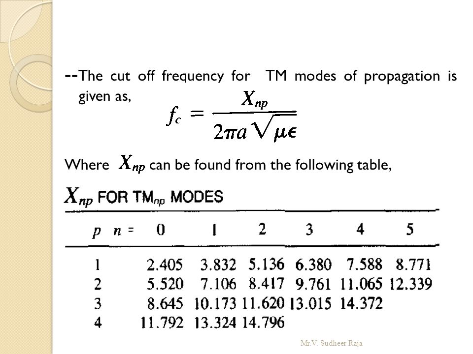 --The cut off frequency for TM modes of propagation is given as,