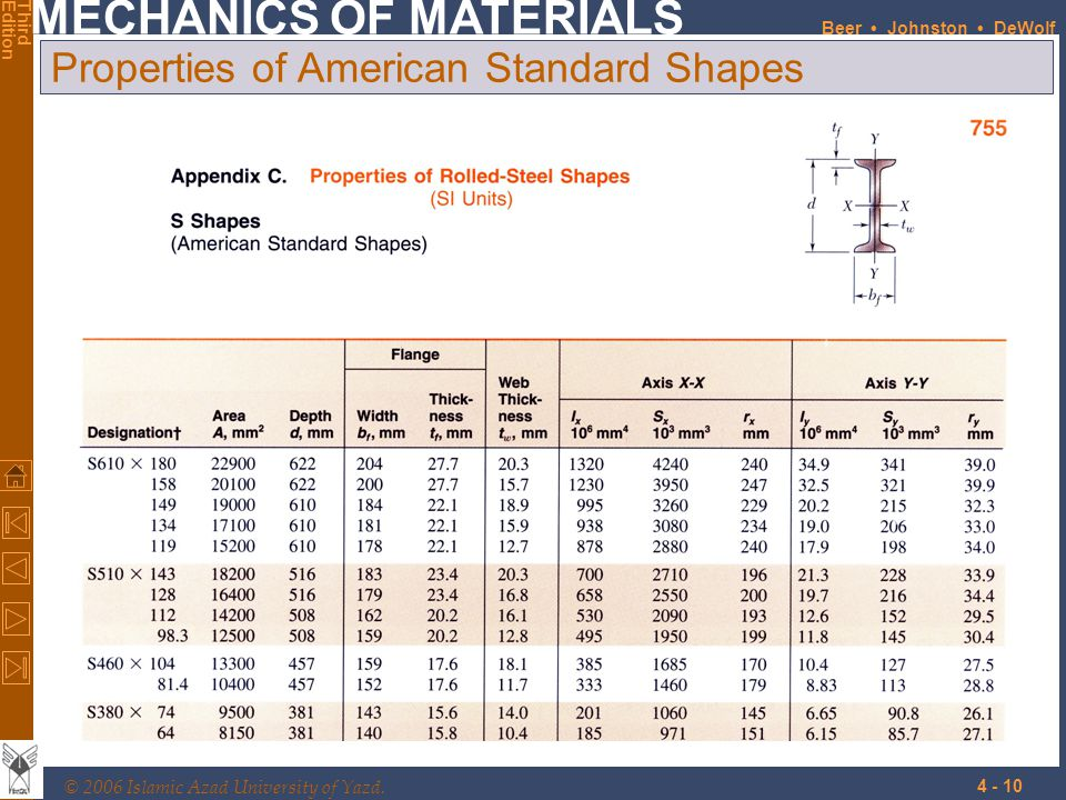 Properties of American Standard Shapes