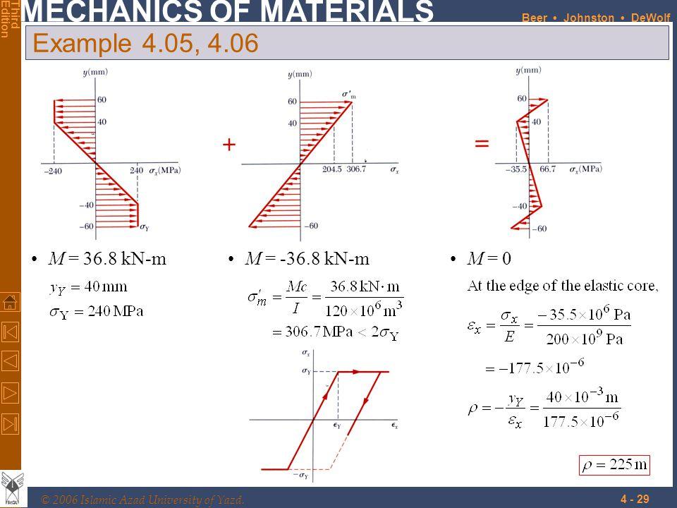 Example 4.05, 4.06 M = 36.8 kN-m M = 0 M = -36.8 kN-m