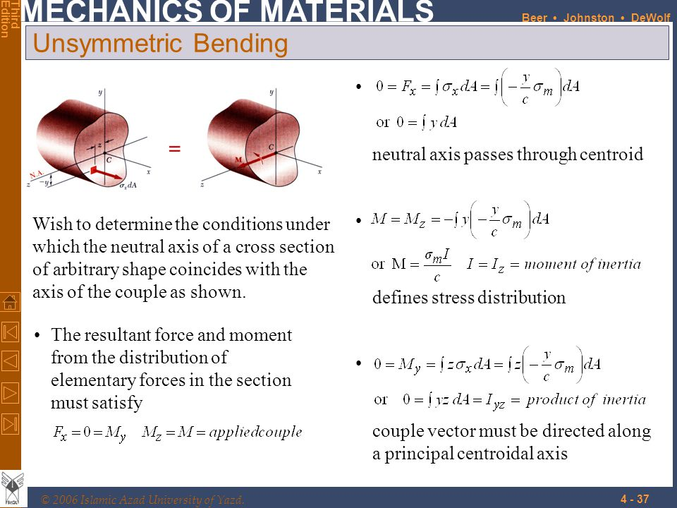 Unsymmetric Bending neutral axis passes through centroid