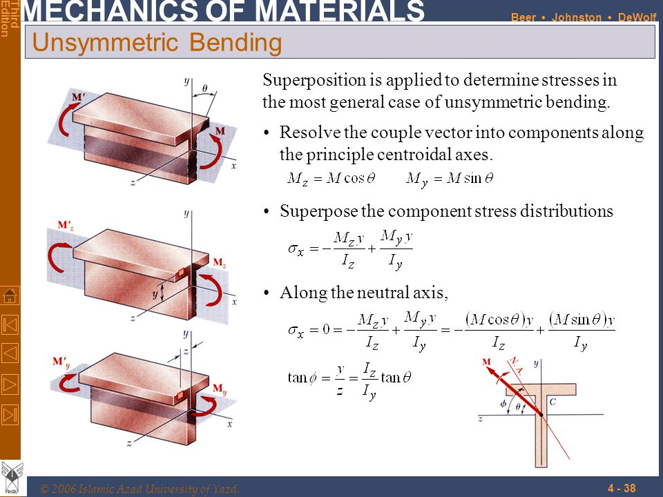 Unsymmetric Bending Superposition is applied to determine stresses in the most general case of unsymmetric bending.