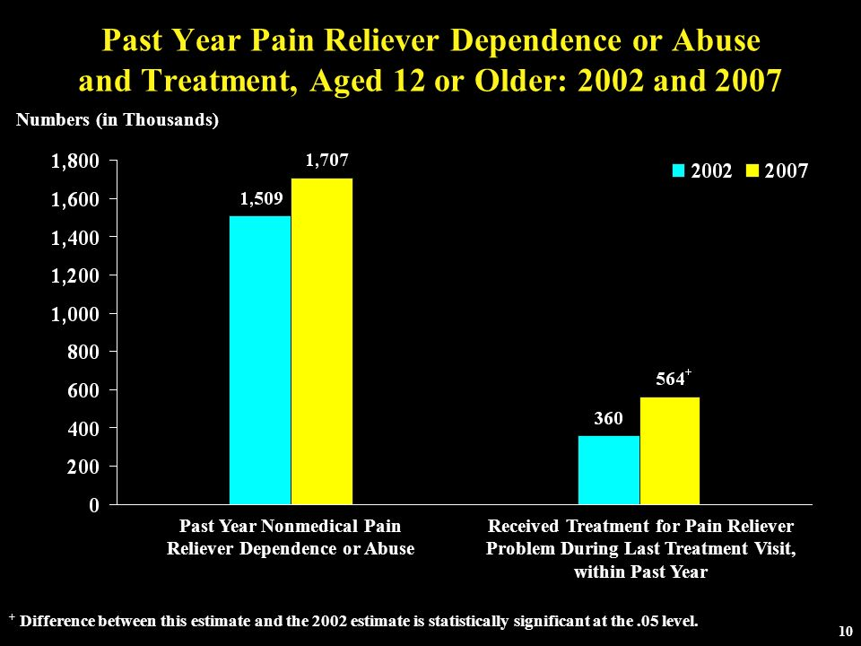 Past Year Nonmedical Pain Reliever Dependence or Abuse