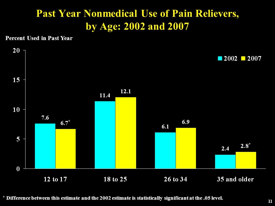 Past Year Nonmedical Use of Pain Relievers, by Age: 2002 and 2007