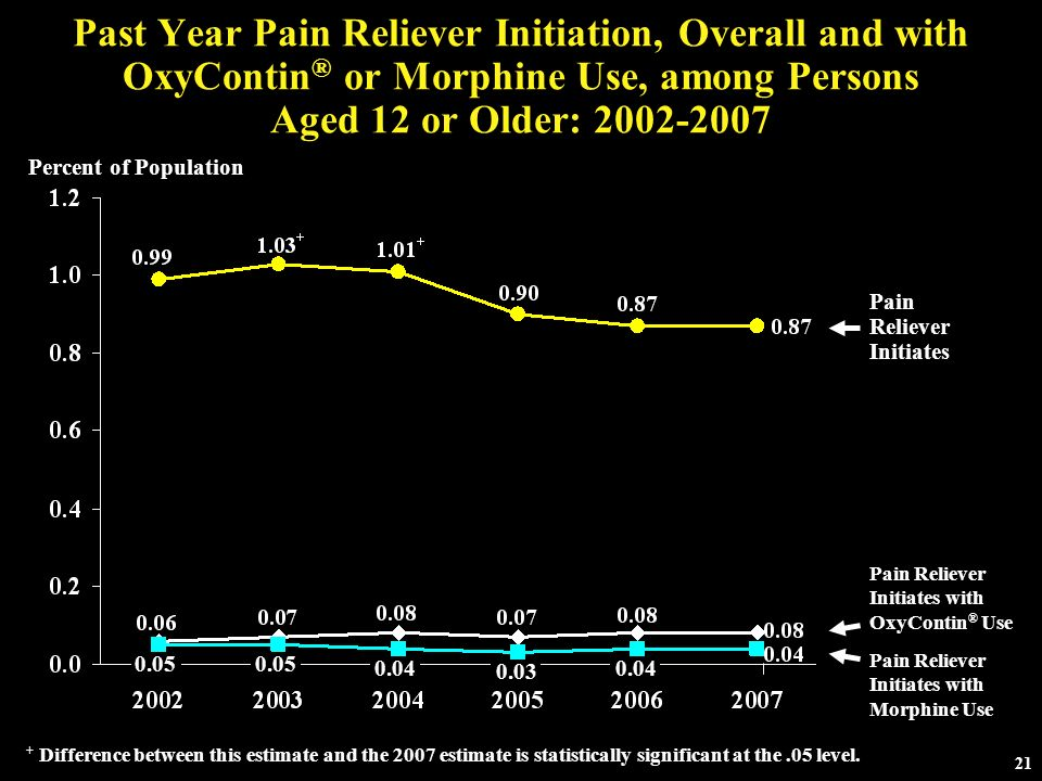 Past Year Pain Reliever Initiation, Overall and with OxyContin® or Morphine Use, among Persons Aged 12 or Older: 2002-2007