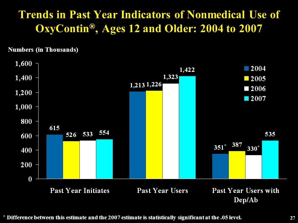 Trends in Past Year Indicators of Nonmedical Use of OxyContin®, Ages 12 and Older: 2004 to 2007