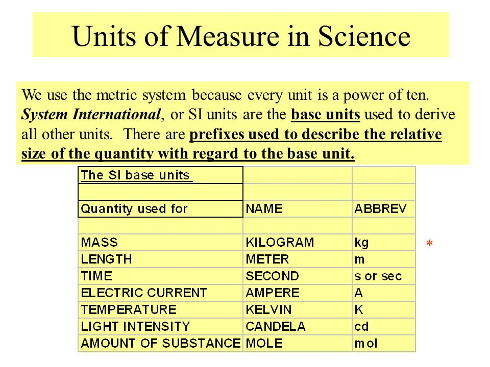 Units of Measure in Science