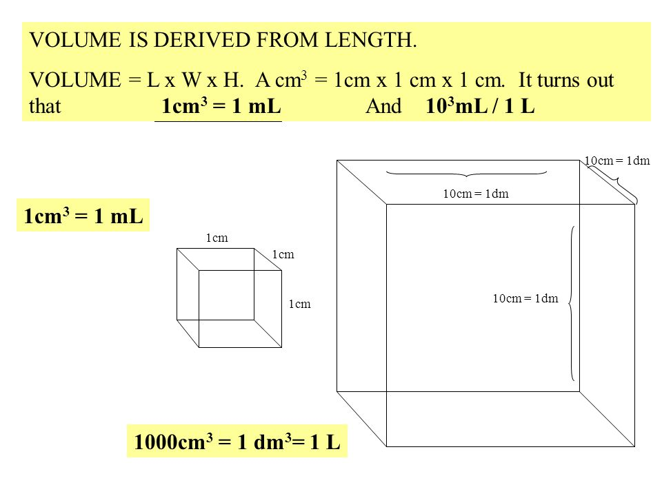 VOLUME IS DERIVED FROM LENGTH.