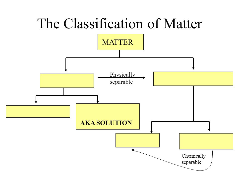 The Classification of Matter