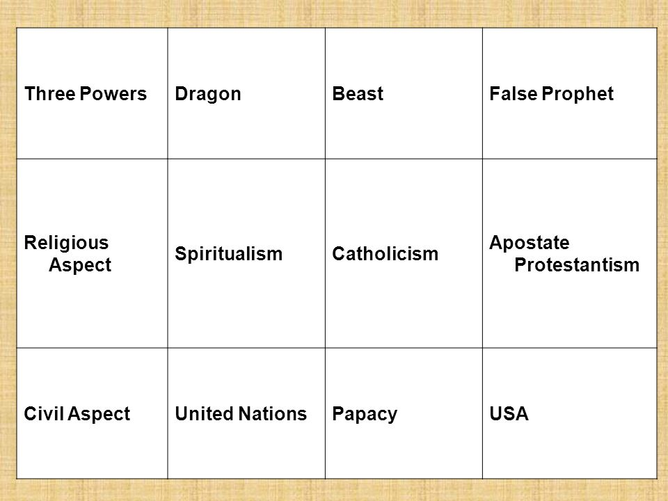 Three Powers Dragon. Beast. False Prophet. Religious Aspect. Spiritualism. Catholicism. Apostate Protestantism.