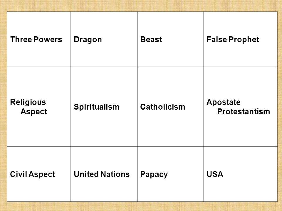 Three Powers Dragon. Beast. False Prophet. Religious Aspect. Spiritualism. Catholicism. Apostate Protestantism.
