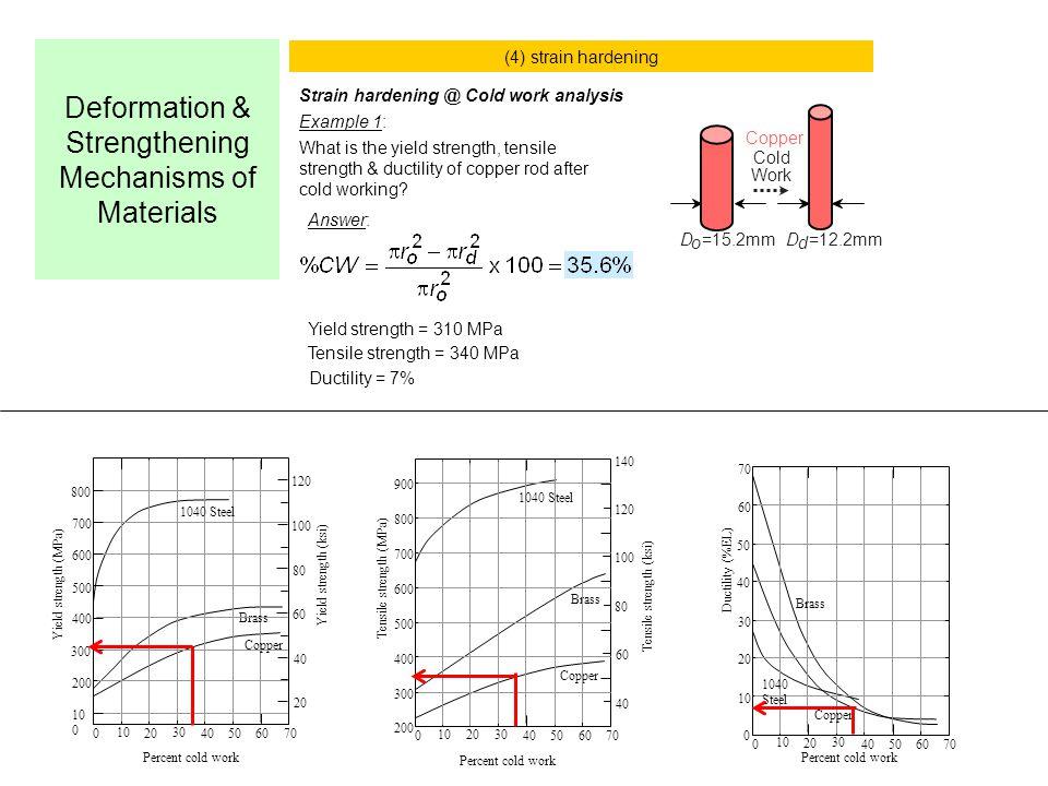 Deformation & Strengthening Mechanisms of Materials