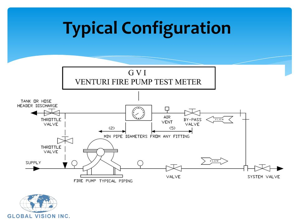 Typical+Configuration fire pump test meters fire pump test meters global vision, inc