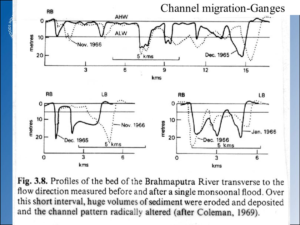 Channel migration-Ganges