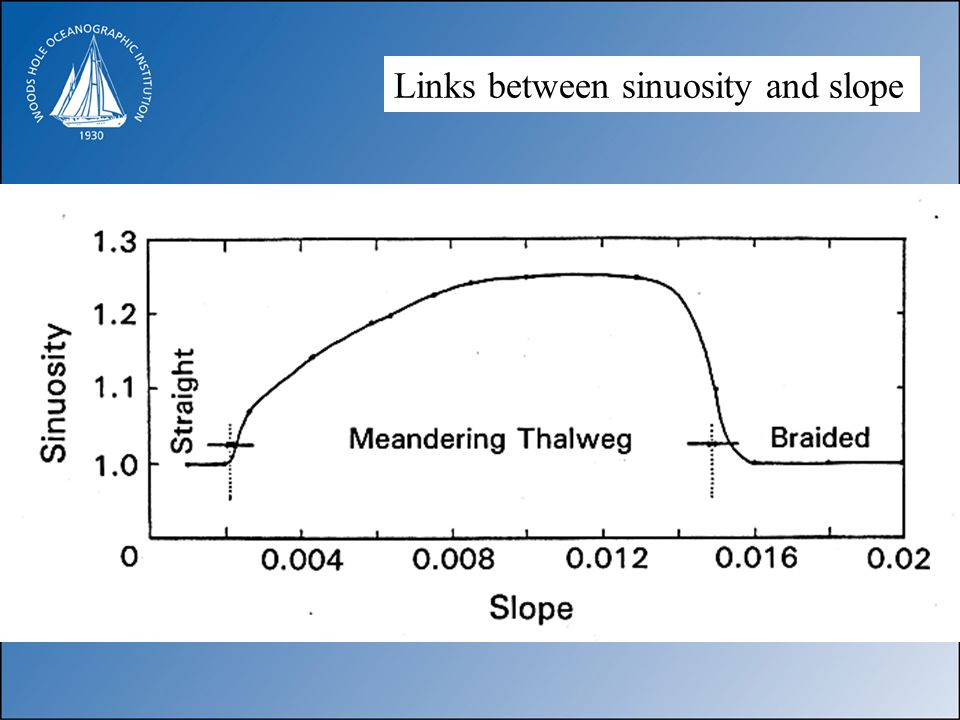 Links between sinuosity and slope
