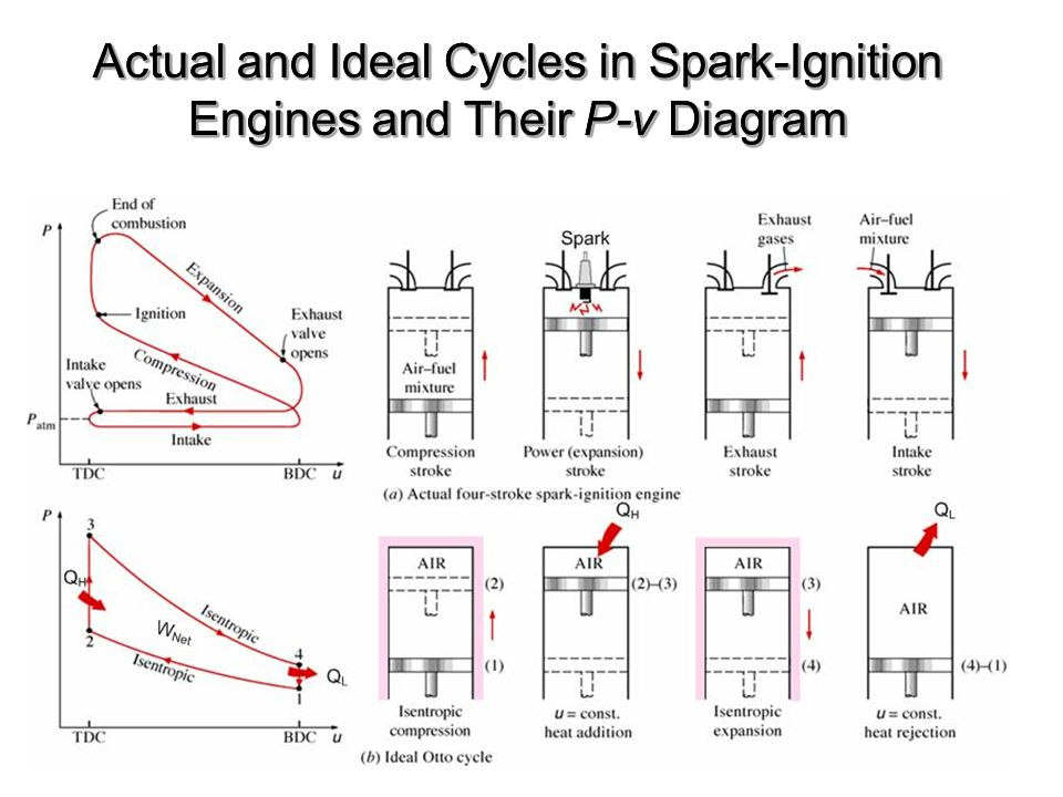 Actual and Ideal Cycles in Spark-Ignition Engines and Their P-v Diagram