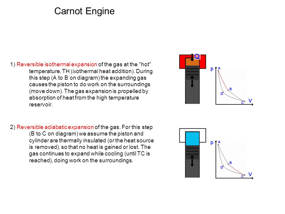 Carnot Engine