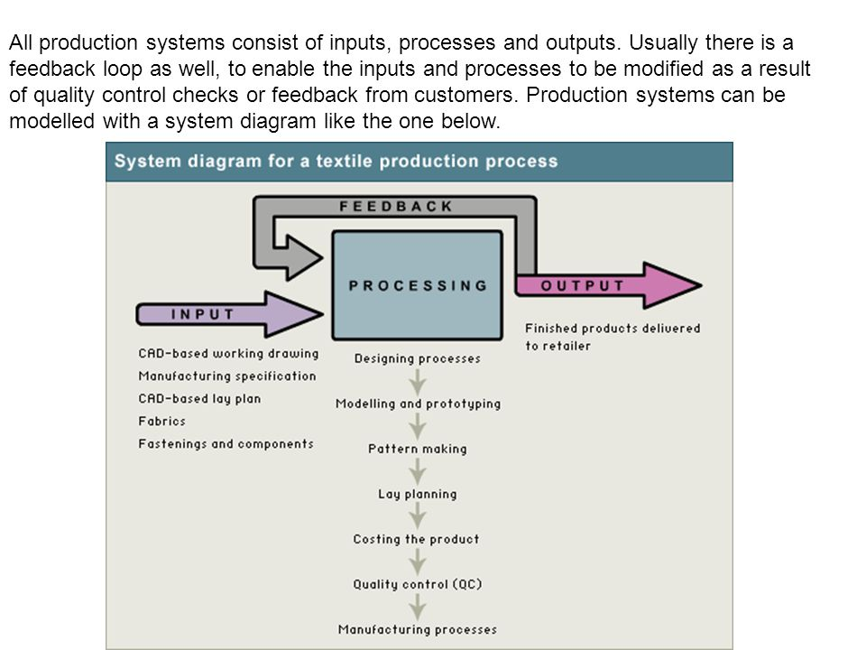 All production systems consist of inputs, processes and outputs