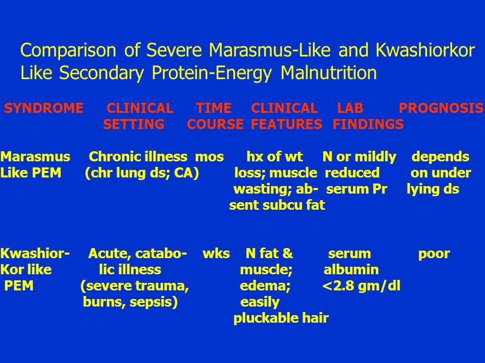 Comparison of Severe Marasmus-Like and Kwashiorkor