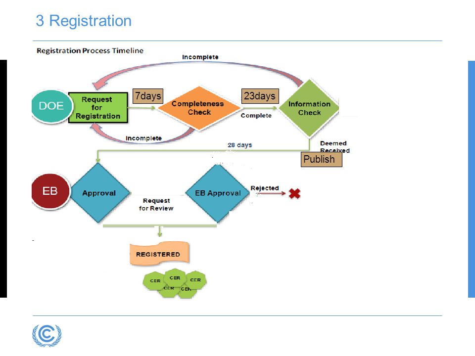 3 Registration 7days 23days Publish 2011-03-12