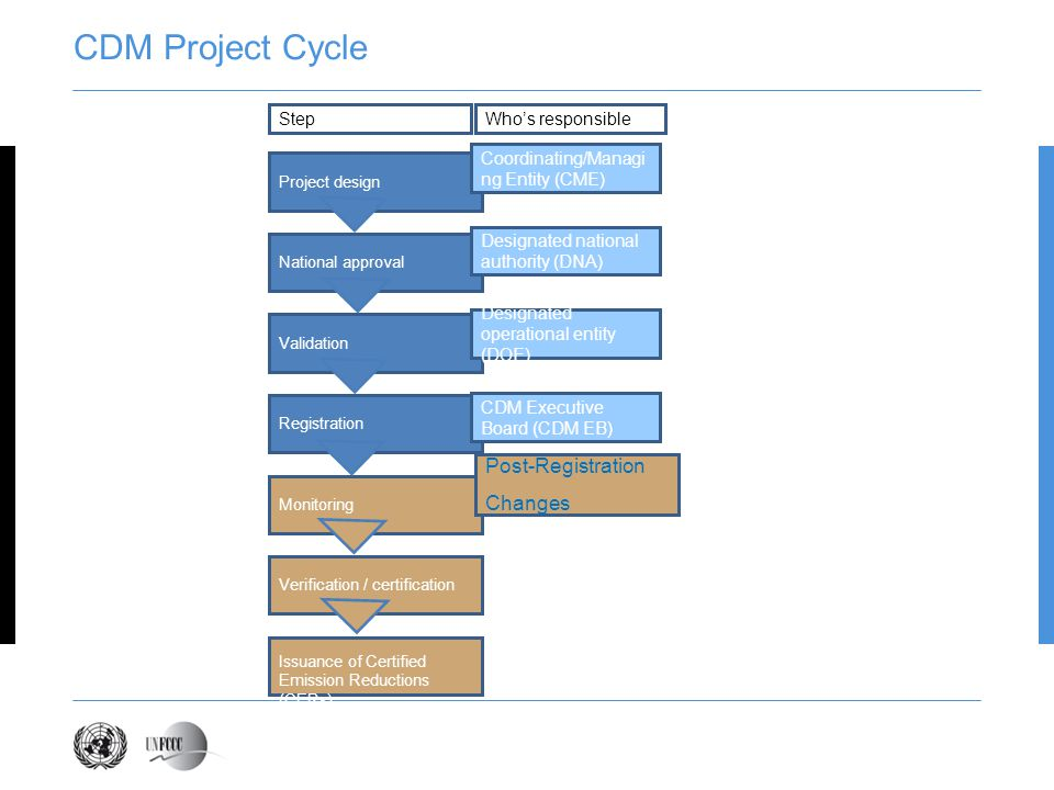 CDM Project Cycle Post-Registration Changes Presentation title