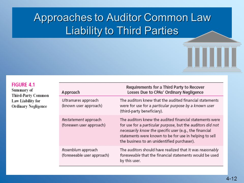 Approaches to Auditor Common Law Liability to Third Parties
