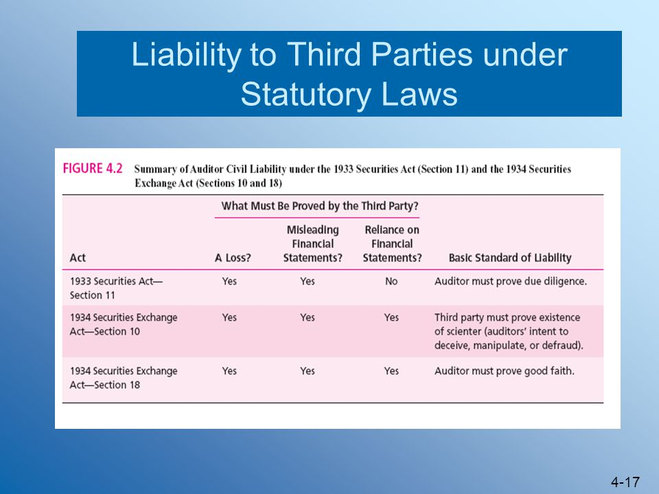 Liability to Third Parties under Statutory Laws