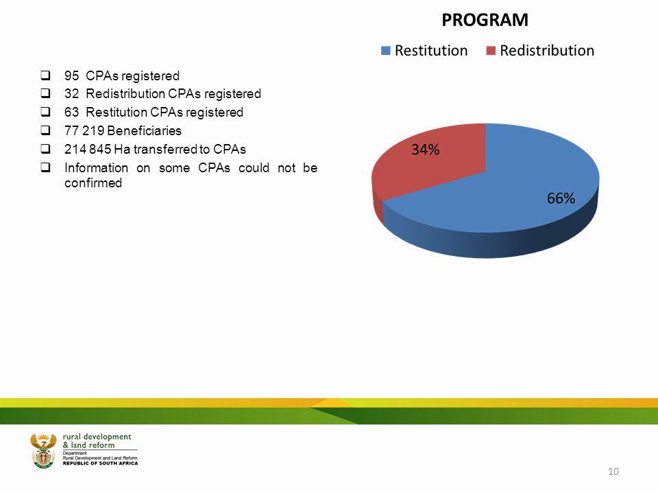 Limpopo 95 CPAs registered 32 Redistribution CPAs registered