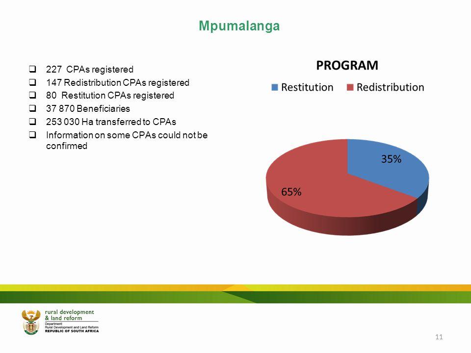Mpumalanga 227 CPAs registered 147 Redistribution CPAs registered
