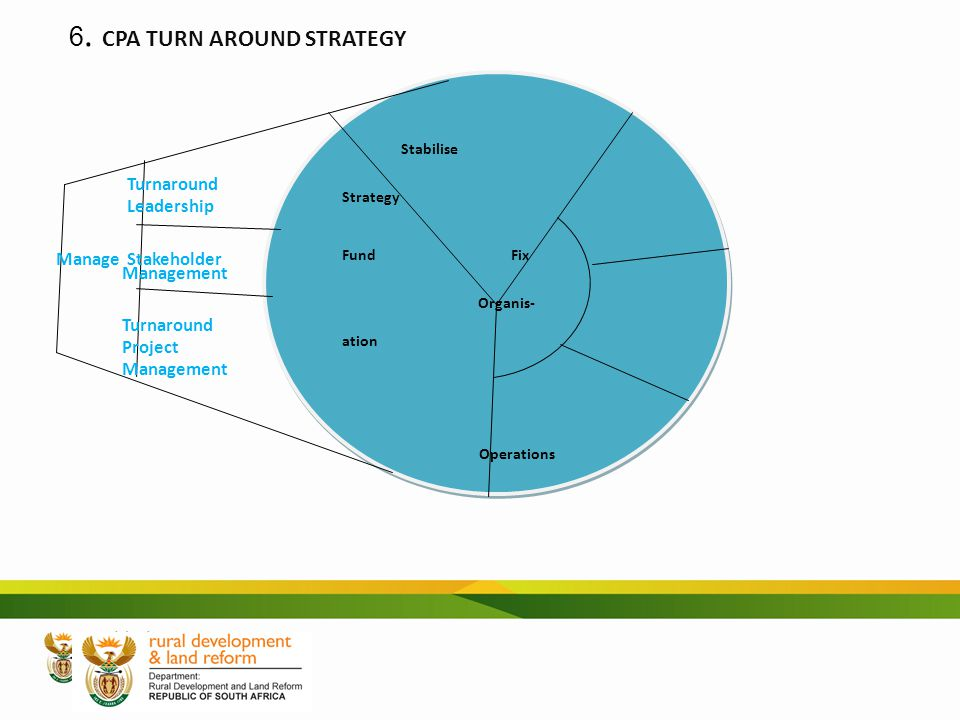 6. CPA TURN AROUND STRATEGY