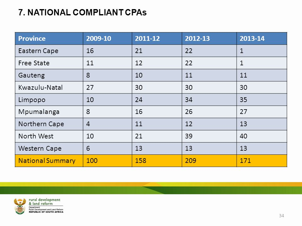 7. NATIONAL COMPLIANT CPAs