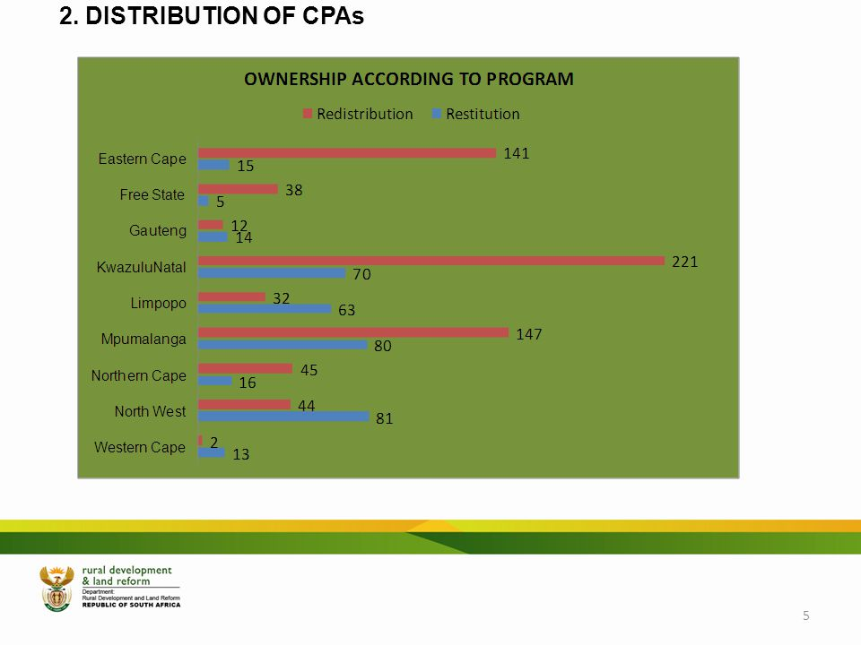 2. DISTRIBUTION OF CPAs