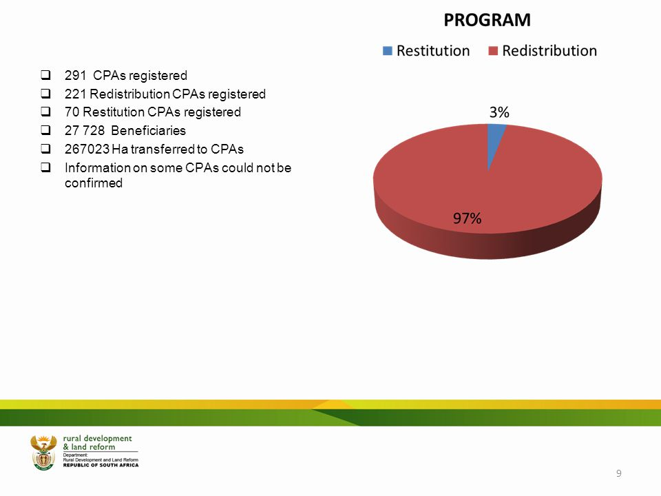 KwaZuluNatal 291 CPAs registered 221 Redistribution CPAs registered