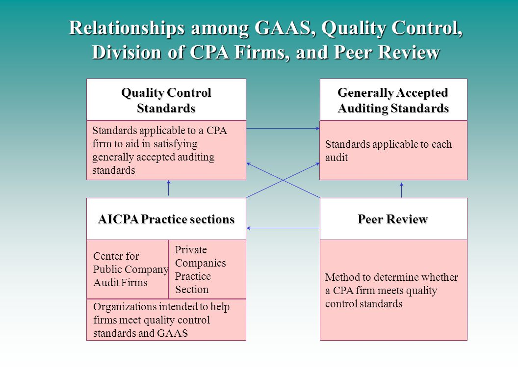 Relationships among GAAS, Quality Control,