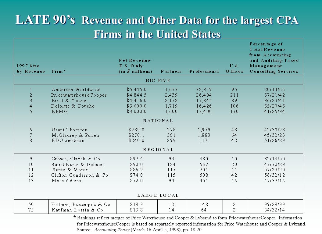 LATE 90's Revenue and Other Data for the largest CPA