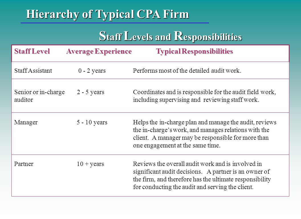 Staff Levels and Responsibilities