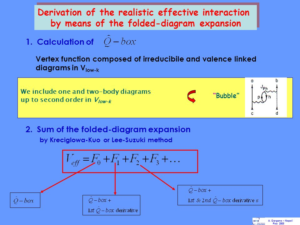 Derivation of the realistic effective interaction