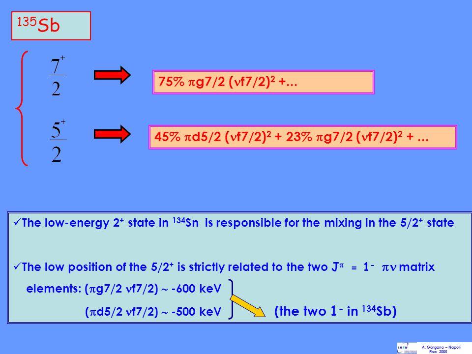 135Sb 75% g7/2 (f7/2)2 +... 45% d5/2 (f7/2)2 + 23% g7/2 (f7/2)2 + ...