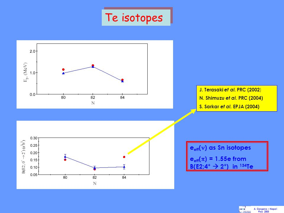 Te isotopes eeff() as Sn isotopes eeff() = 1.55e from