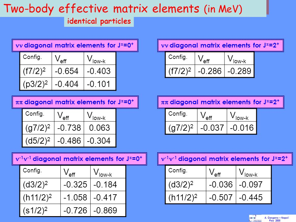 Two-body effective matrix elements (in MeV)