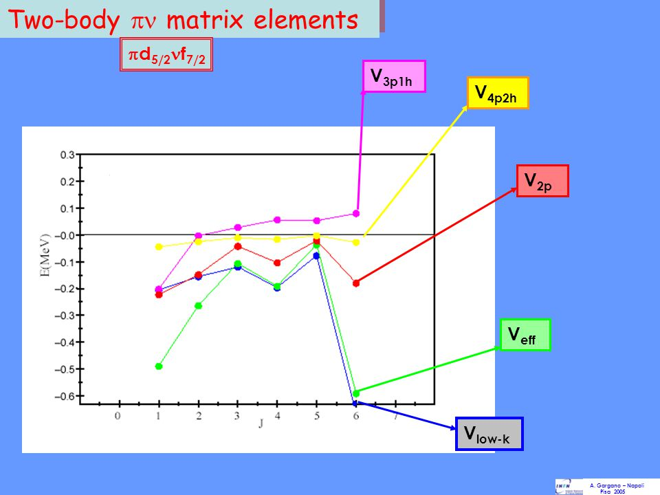 Two-body  matrix elements