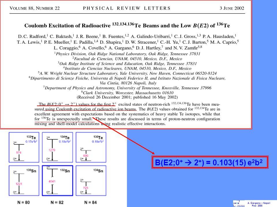 B(E2;0+  2+) = 0.103(15) e2b2 A. Gargano – Napoli Pisa 2005