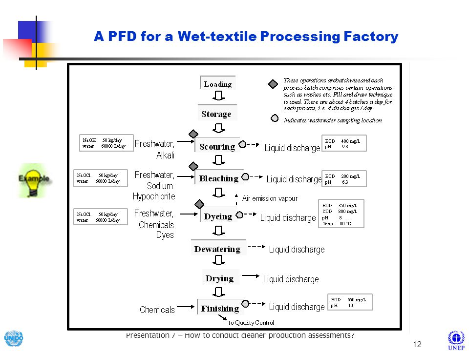 A PFD for a Wet-textile Processing Factory