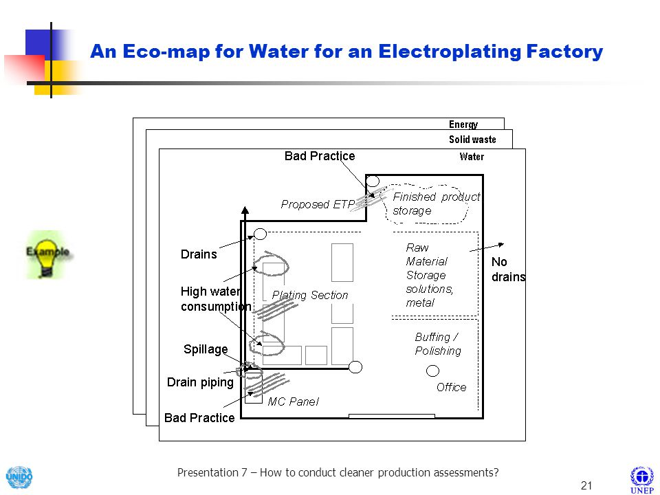 An Eco-map for Water for an Electroplating Factory