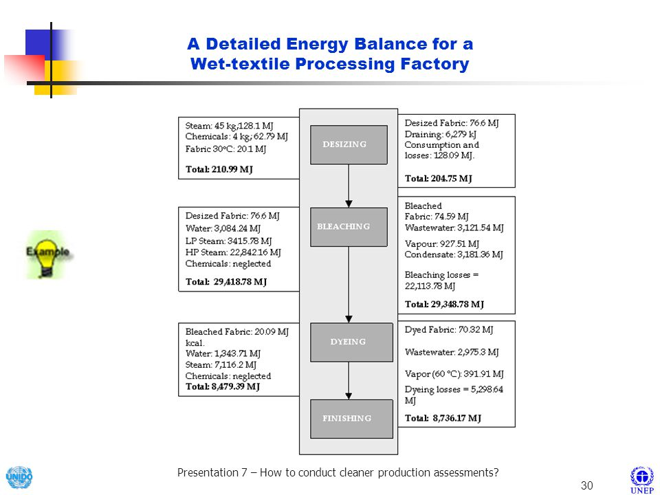 A Detailed Energy Balance for a Wet-textile Processing Factory