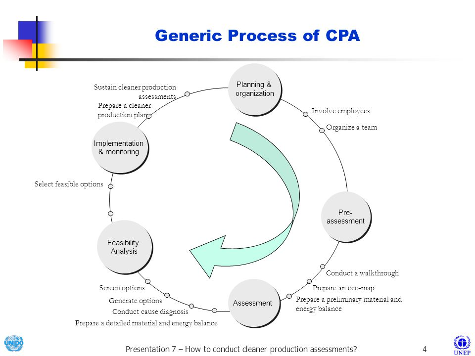 Generic Process of CPA Sustain cleaner production assessments