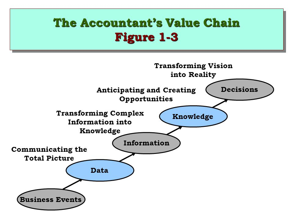 The Accountant's Value Chain Figure 1-3