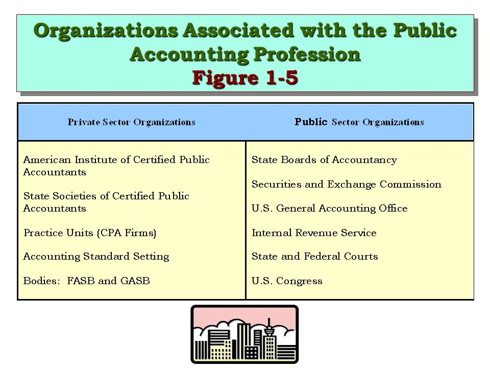 Organizations Associated with the Public Accounting Profession Figure 1-5