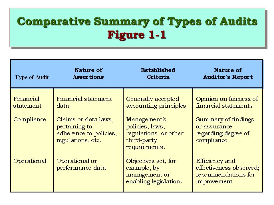 Comparative Summary of Types of Audits Figure 1-1