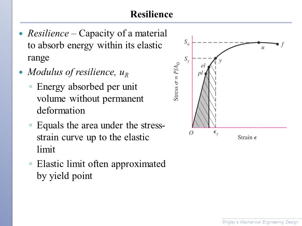 Modulus of resilience, uR